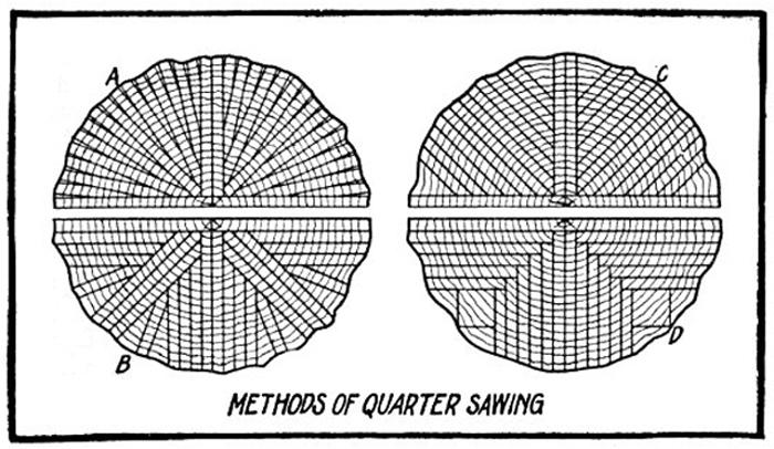 newwindow-lexpott-quarter-sawing